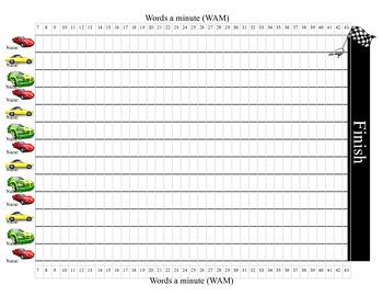 Keyboarding / Typing progress sheets Words A Minute