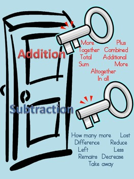 Keys to Math Poster
