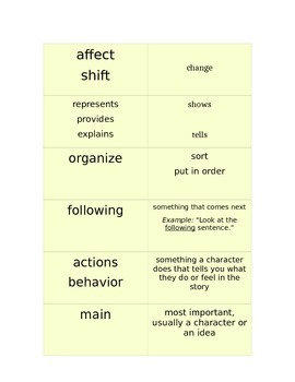 Keyword Vocabulary from Question Stems