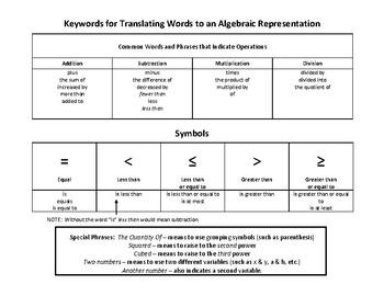 Keywords for Translating Words to Symbols