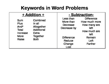 Keywords in word problems
