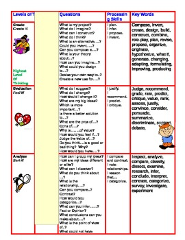 Kid Friendly Bloom's Taxonomy Activities