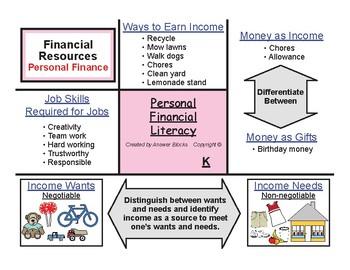 Financial Literacy Kinder