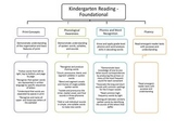 Kindergarden Common Core Reading Map
