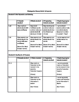 Kindergarten 3rd Quarter Literacy Rubric (Colorado Standards Based)