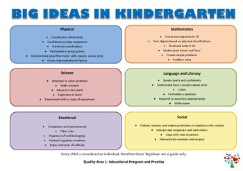 Kindergarten Achievments by the end of the year (QKLG, EYLF)