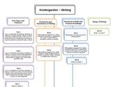 Kindergarten CCSS Writing Map