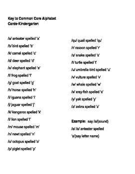 Kindergarten Common Core Alphabet Wall Cards
