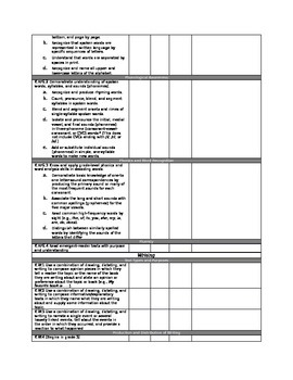 Kindergarten Common Core Checklist
