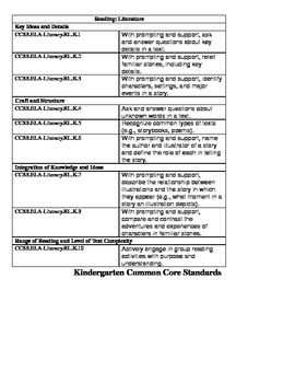 Kindergarten Common Core ELA Standards