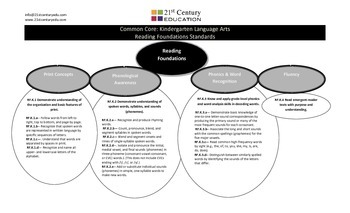 Kindergarten Common Core Guide--English Language Arts Standards