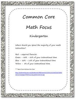 Kindergarten Common Core Math Focus Posters