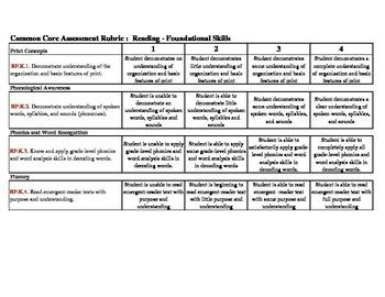 Kindergarten Common Core Rubric