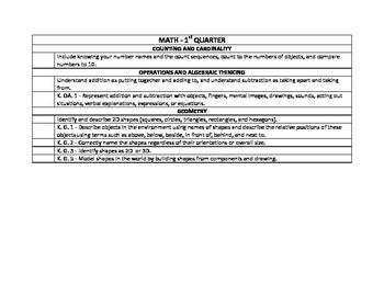Kindergarten Common Core Standards Map - Curriculum Tool