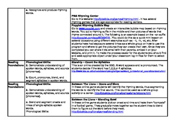 Kindergarten Common Core Technology Integration Guide