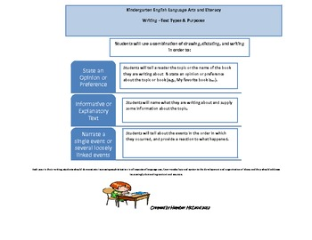 Kindergarten Common Core Text Types and Purposes At A Glance