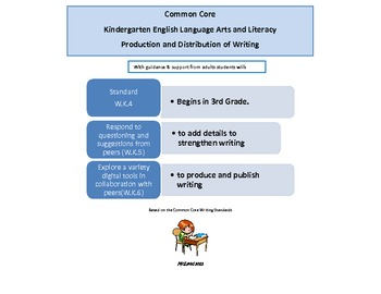 Kindergarten Common Core Writing: Production And Distribution At A Glance