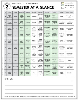 Kindergarten Curriculum Themes