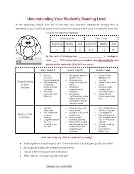 Kindergarten EOY Reading Level Letter Home: D-I