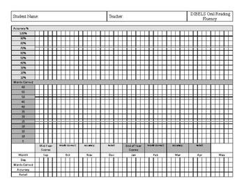 DIBELS Progress Monitoring Graphs for Kindergarten & First Grade