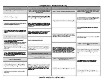 Kindergarten Florida Math Standards MAFS