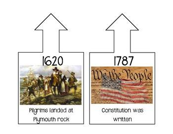Kindergarten History Timeline