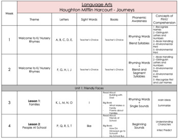 Editable Journey's ELA Curriculum Map - Kindergarten