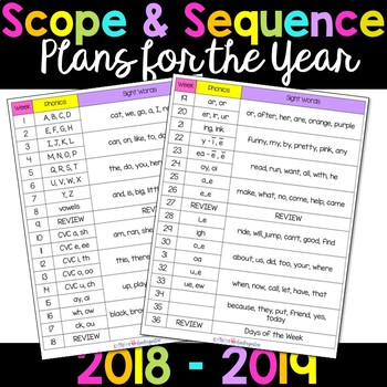 Kindergarten Lesson Plans for the Whole Year - Scope and Sequence