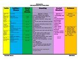 Kindergarten Literacy/Content Area Pacing Guide