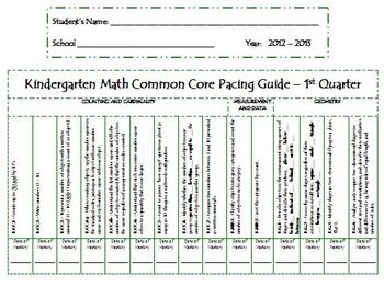 Kindergarten Math Common Core Pacing Guide and student record sheets- editable