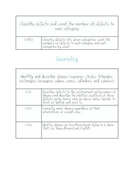 Kindergarten Math Common Core Standards List
