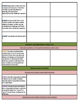 Kindergarten Math Standards Documentation