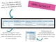 BUNDLE: Kindergarten Four Frames OneNote Documentation & Microsoft Forms Tracker