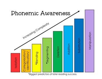 Kindergarten Phonemic Awareness Curriculum (36 Weeks of Daily Instruction)