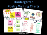 Kindergarten Poetry Writing Anchor Charts (Lucy Calkins Inspired)