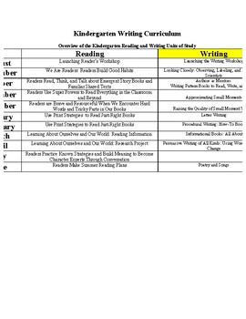 Kindergarten Reading Workshop Curriculum YL Unit