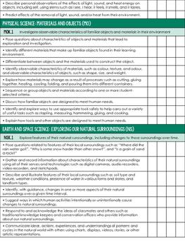 Kindergarten Science - Saskatchewan Curriculum Checklist