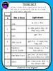Kindergarten Sight Word Readers: Dolch Primer Set F