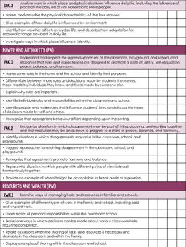 Kindergarten Social Studies - Saskatchewan Curriculum Checklist