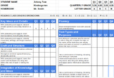 Kindergarten Standards Based ELA Report Card