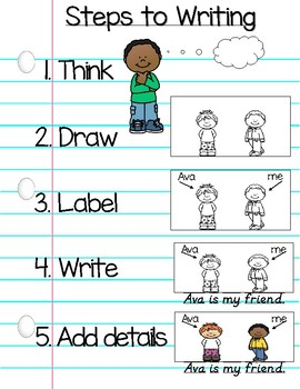 Kindergarten Steps to Writing Poster