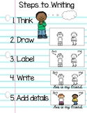 Kindergarten Steps to Writing Poster