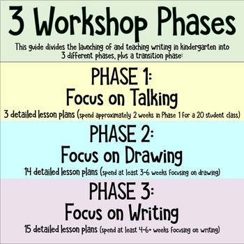Kindergarten Writers Workshop: 3 Phase LAUNCH to Amazing KINDER WRITING