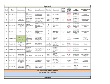 Kindergarten Yearly Curriculum Map