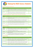 Kindergarton NGSS Science Standards Checklist