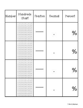 Kindness Cuties - Hundreds Chart: Fractions / Decimals / Percents
