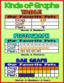Kinds of Graphs {Poster/Anchor Chart with Cards for Students}