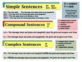 Poster - Kinds of Sentences - Conjunctions - Glue Words
