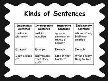 Kinds of Sentences Task Cards {Common Core Aligned}