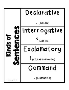 Grammar- Kinds of Sentences for Interactive Notebooks